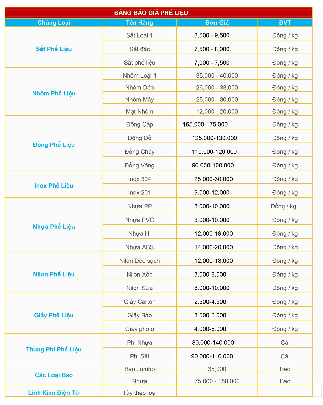 bảng giá thu mua phế liệu giá cao tại Hà Nội